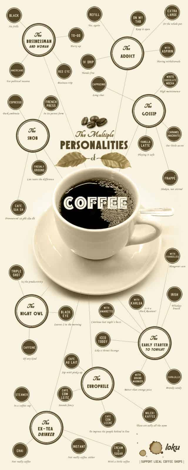 Multiple Personalities of Coffee