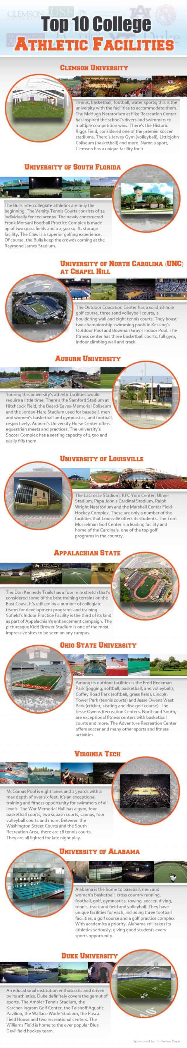 Top Ten College Athletic Facilities