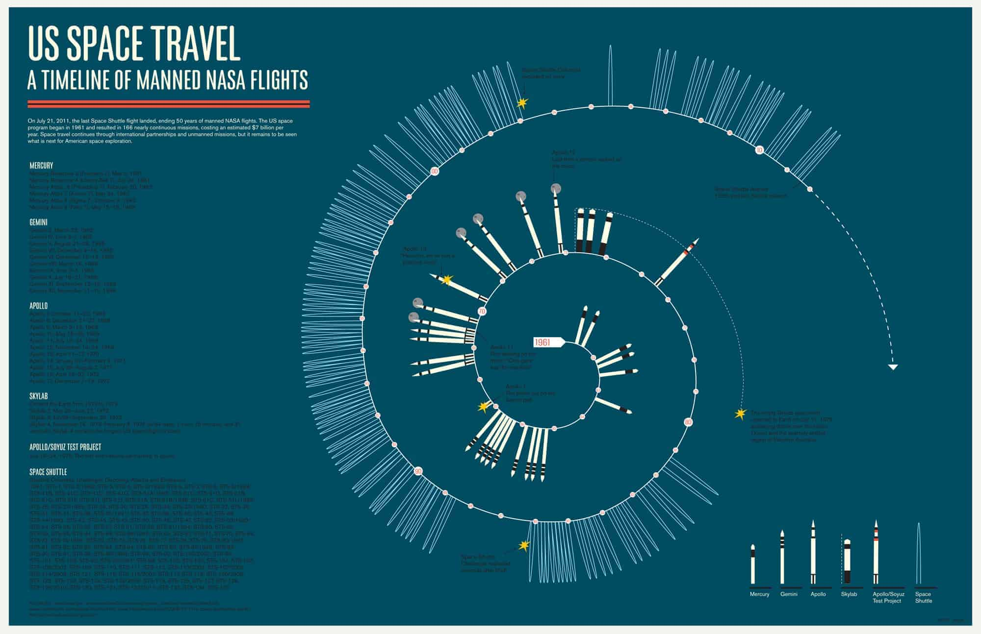 U S Space Travel Daily Infographic