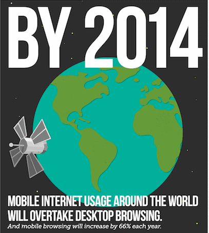 Mobile Internet Usage Around The World Infographic
