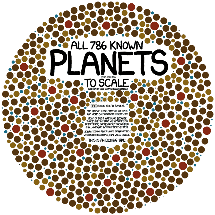 786 Known Planets to Scale