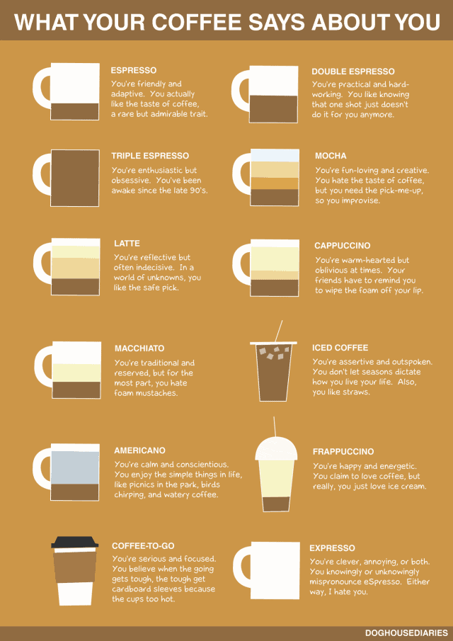 What Your Coffee Says About You Daily Infographic