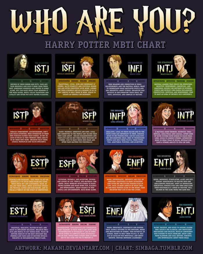 Harry Potter characters as Myers briggs personality