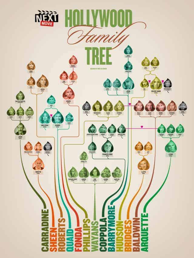 Hollywood Family Tree Daily Infographic
