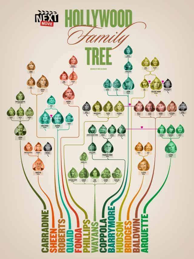 Hollywood Family Tree