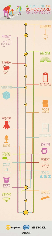 A Timeline of Schoolyard Sensations