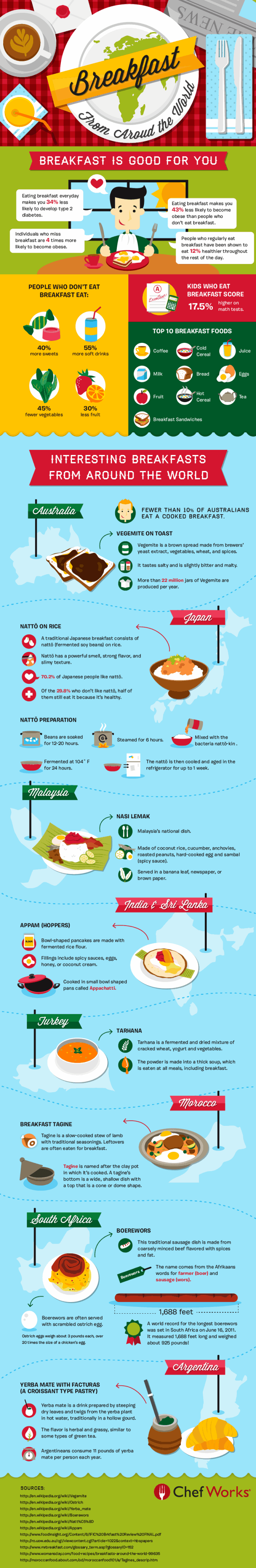 Breakfast From Around the World