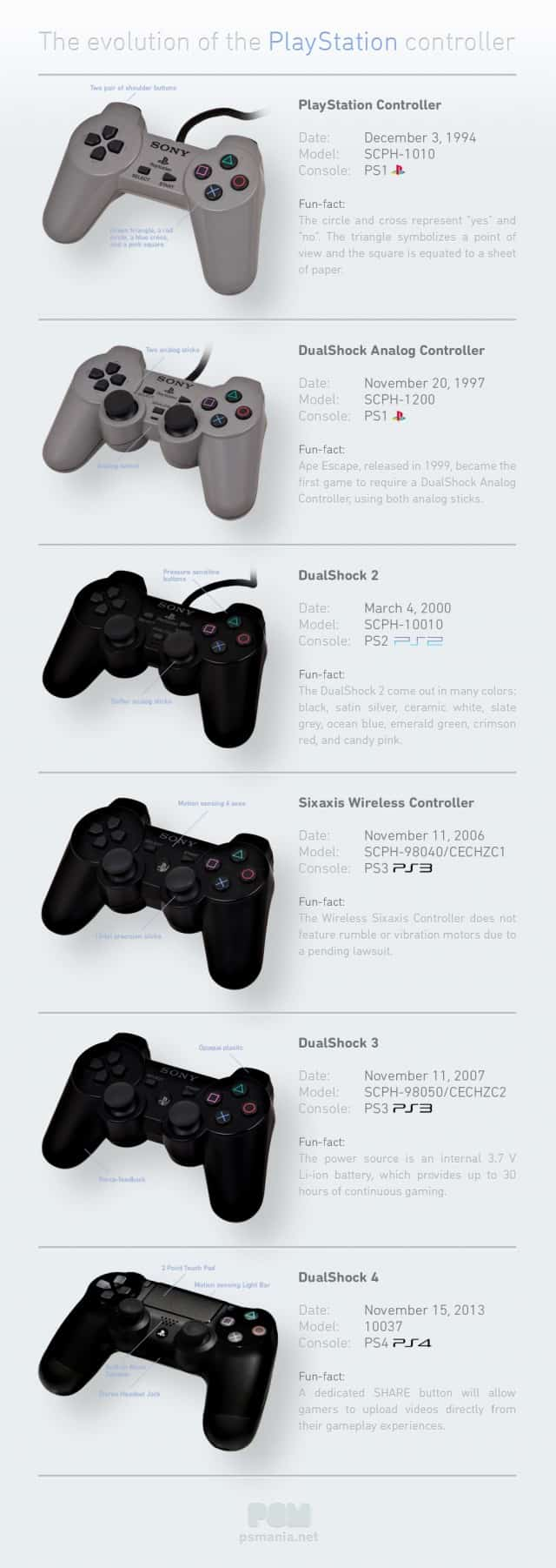 Evolution of the Playstation Controller