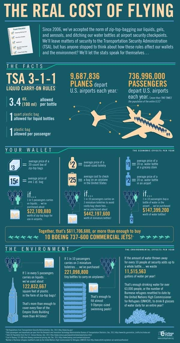 Real Cost of Flying