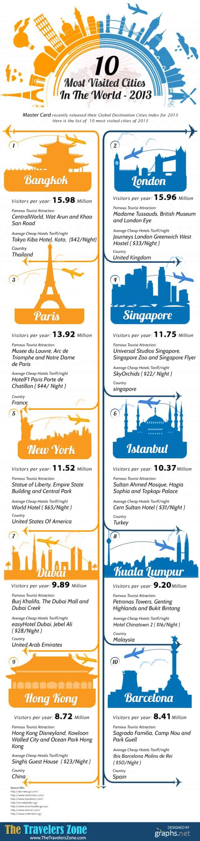 10 Most Visited Cities in the World Infographic
