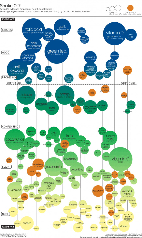 Snake Oil Infographic