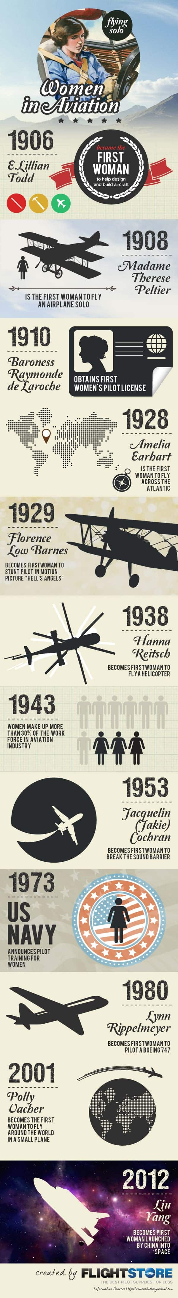 Women in Aviation