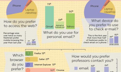 Freshman Technology Survey