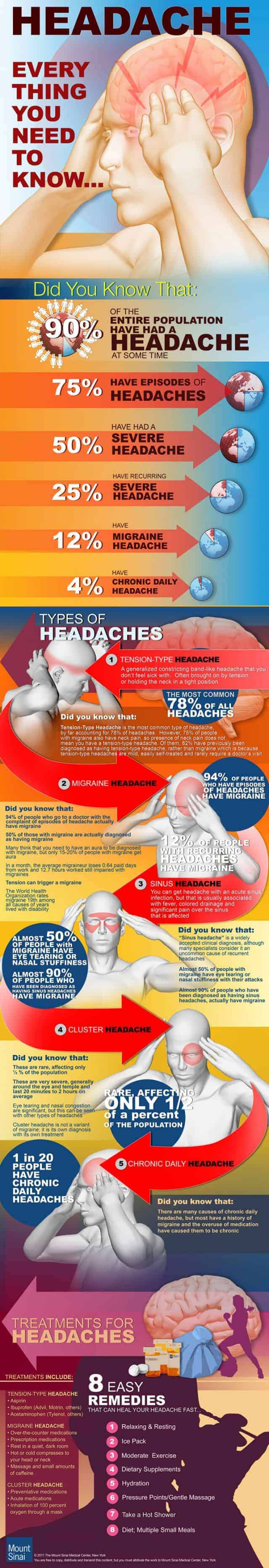 Every Thing You Need To Know Headache