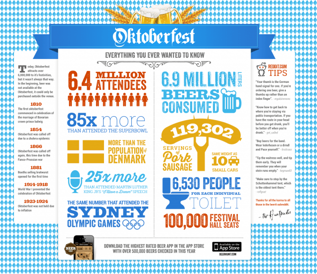 Oktoberfest Everything You Ever Wanted to Know