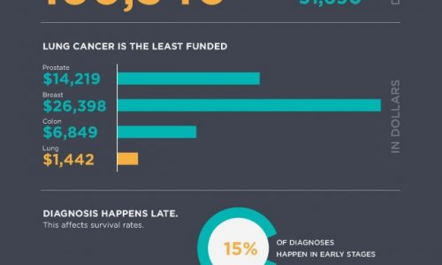 November is Lung Cancer Awareness Month