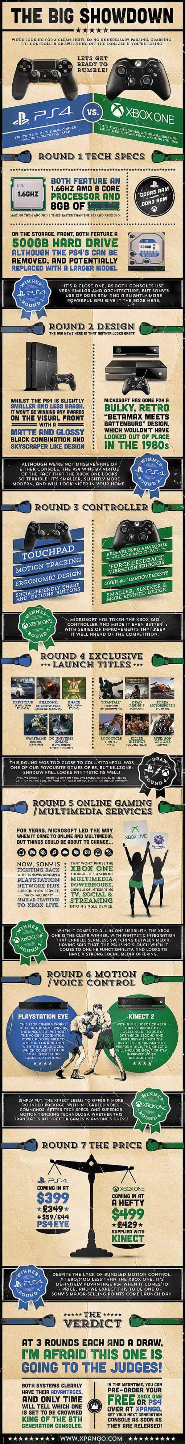 Big Showdown Infographic