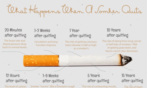 What Happens When Smokers Quit