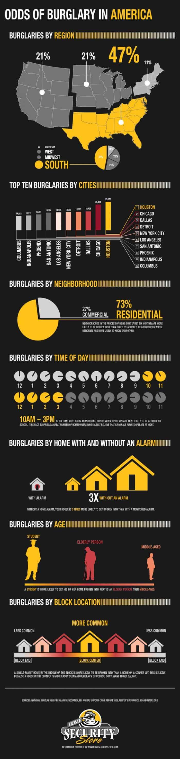 Odds of burglary in america infographic