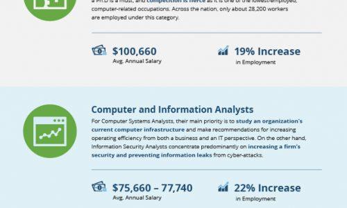Top 10 States With Highest Computer Job Salaries