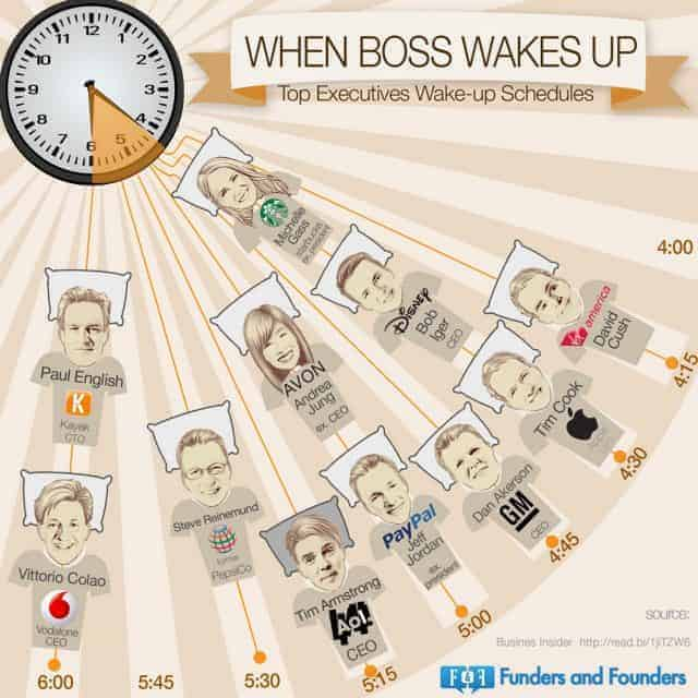 When Bosses Wake Up