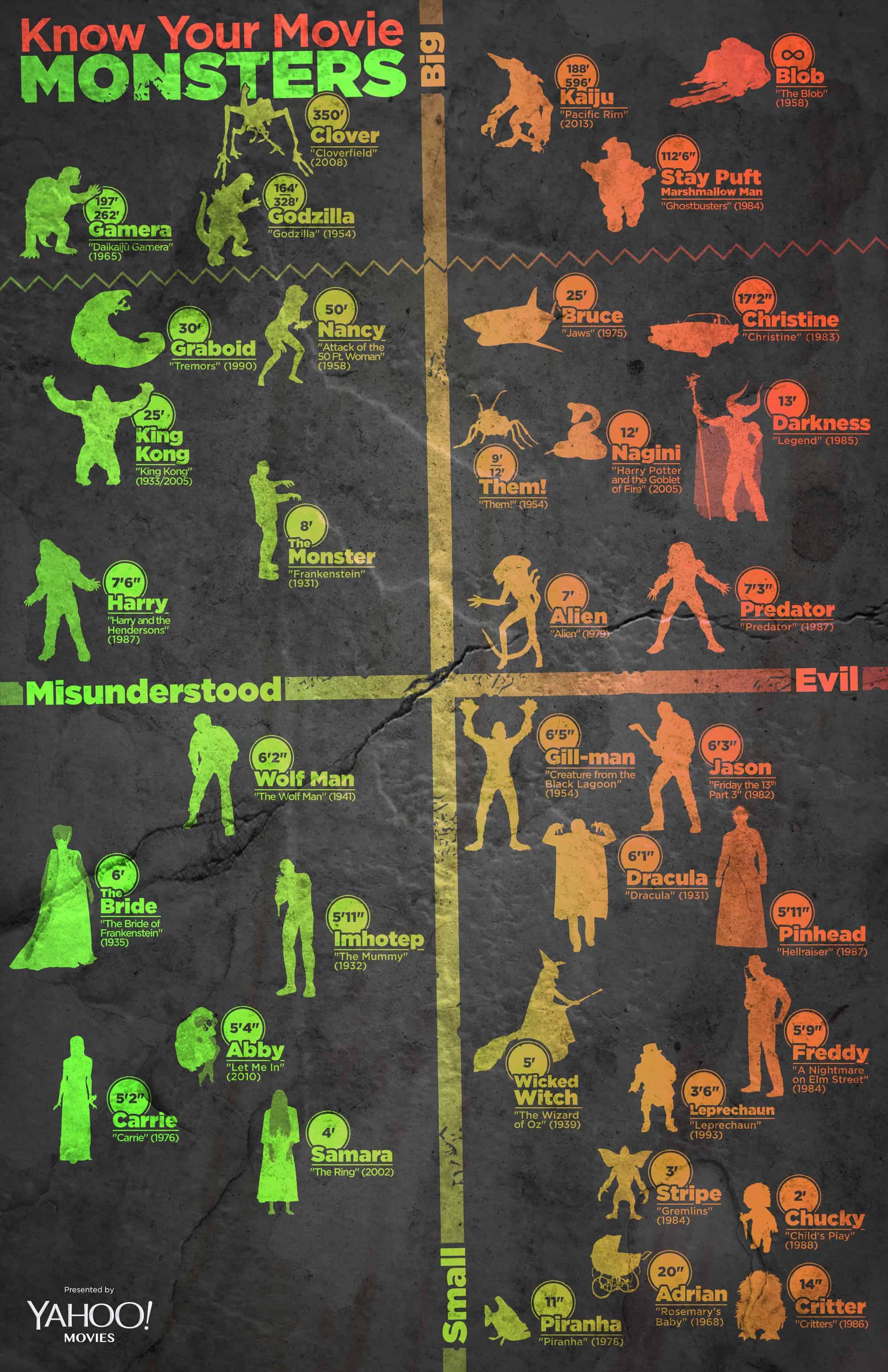 Alien Movies Timeline