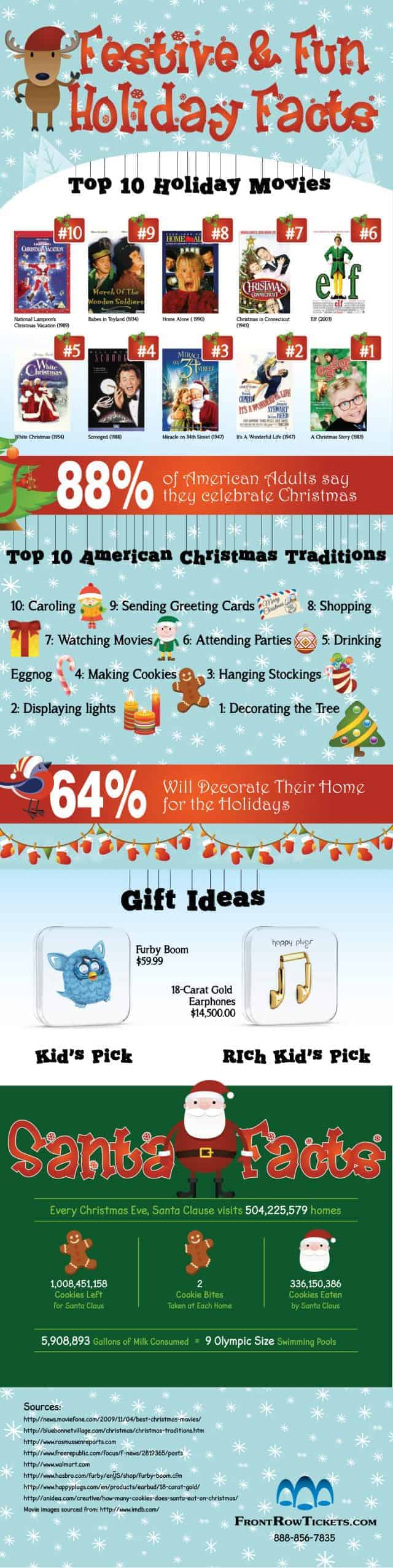 Festive and Fun Holiday Facts