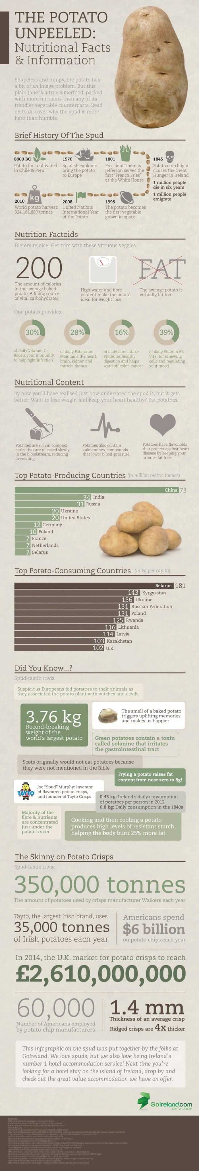 Potato Unpeeled Nutritional Facts & Information