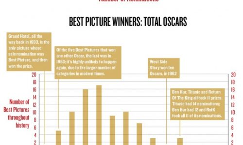 Oscar History By Numbers