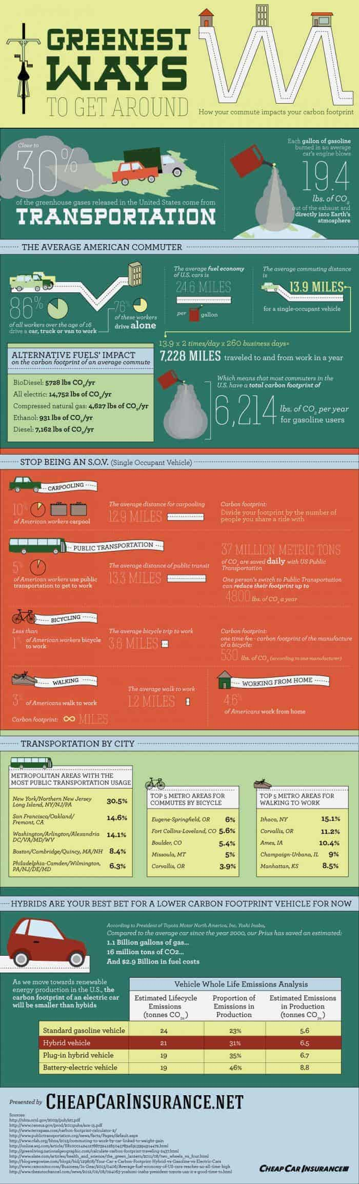 Greenest Ways to Get Around Infographic