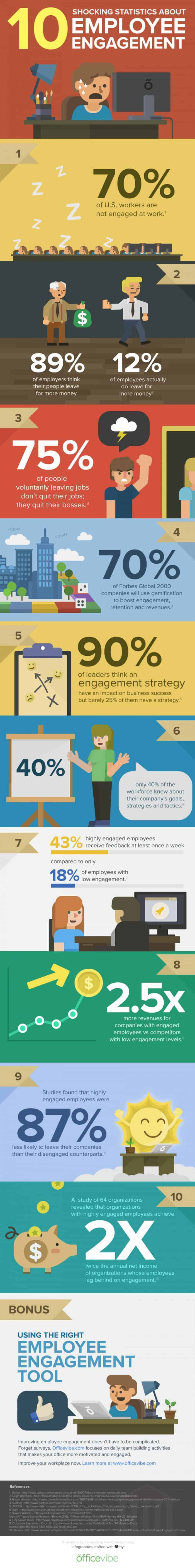 10 Shocking Statistics About Employee Engagement Infographic