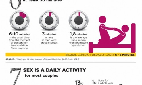 12 Myths About Sex Infographic