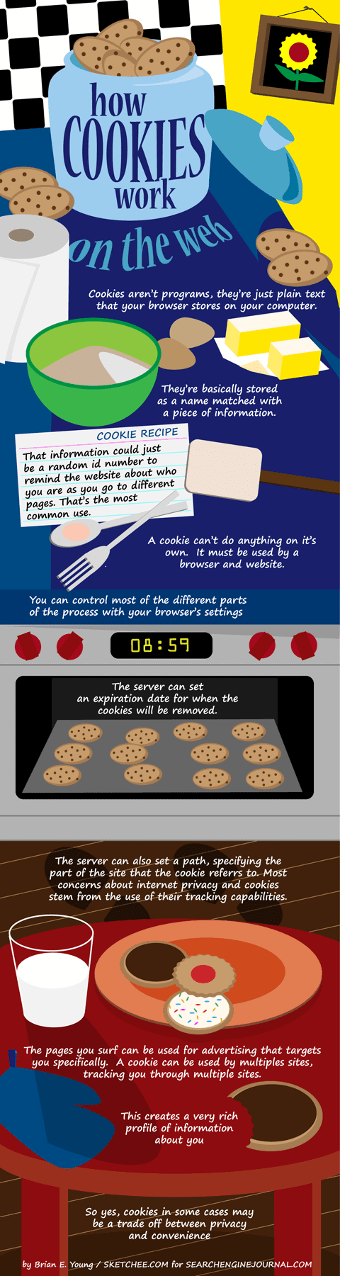 How Cookies Work on the Web Infographic