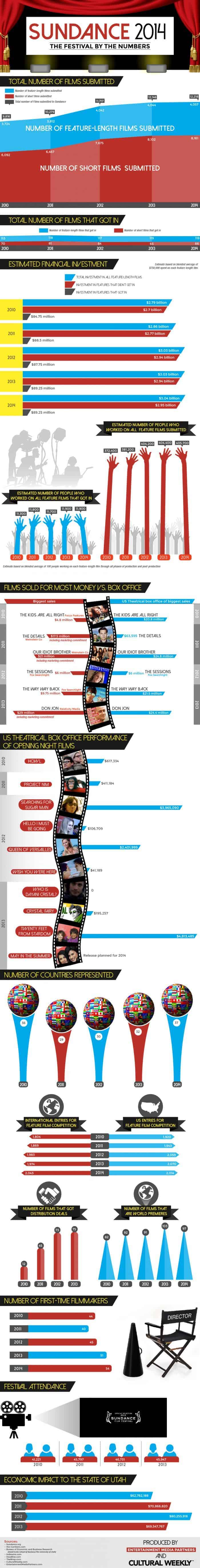 Sundance 2014 Infographic