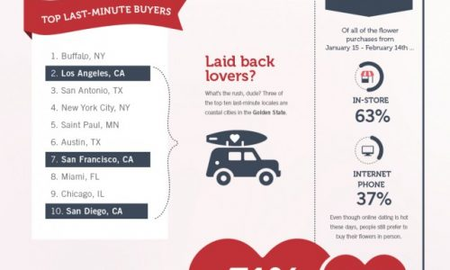 Are You a Last-Minute Romantic