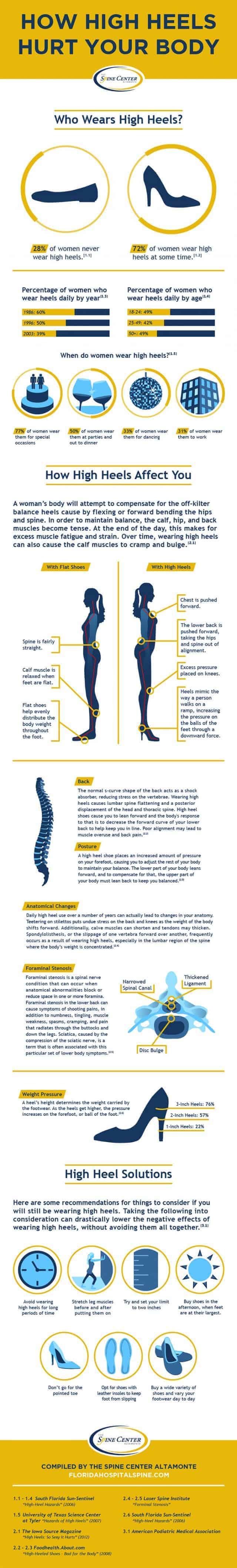 How high heels hurt your body infographic
