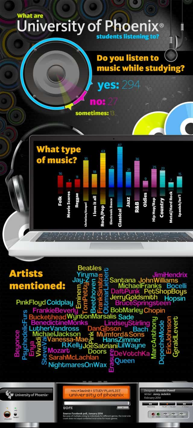 Do You Listen to Music While Studying Millennials How to Engage Tech Site Visitors Infographic