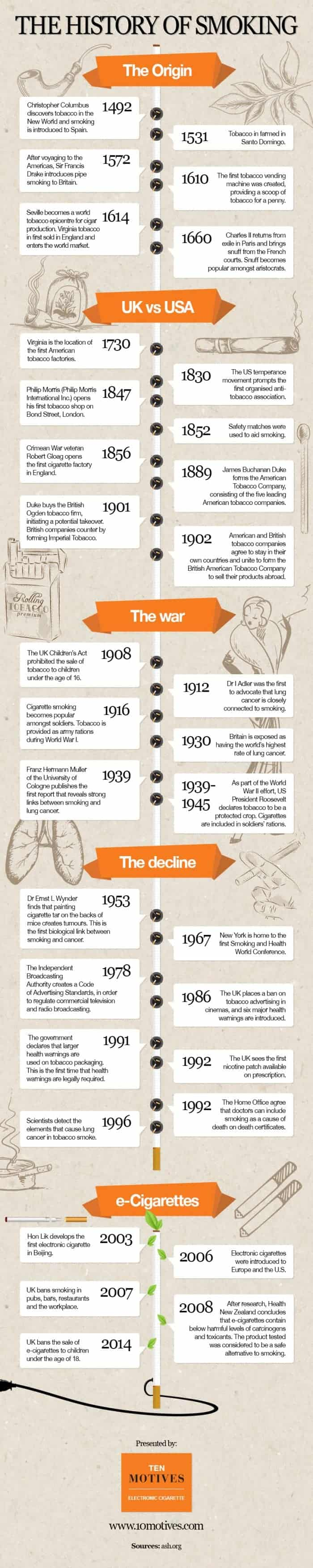 History Of Smoking Infographic