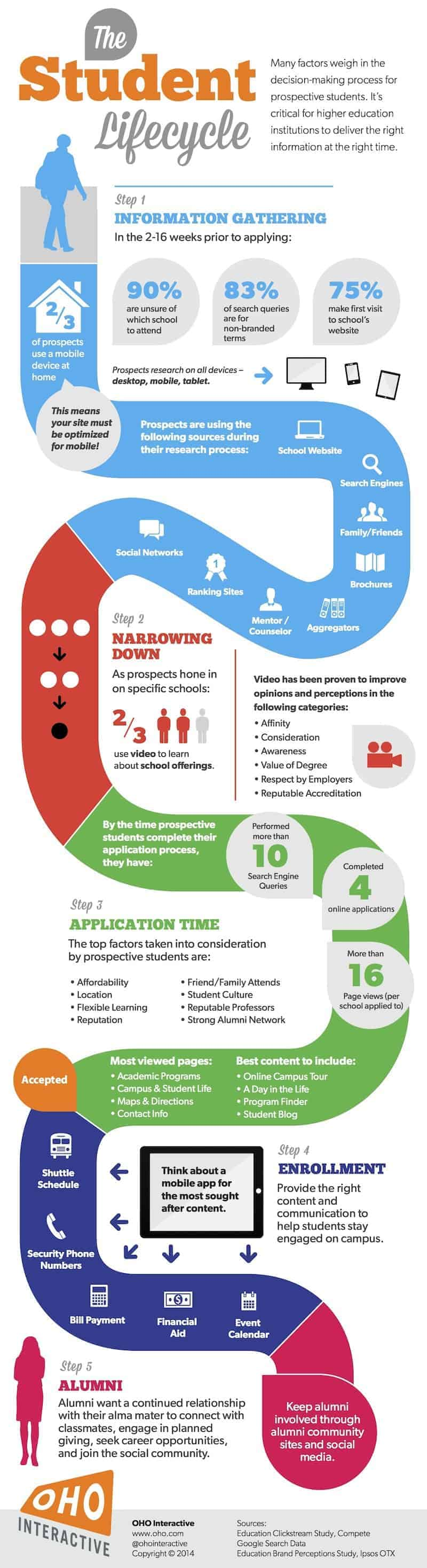the student lifecycle  infographic