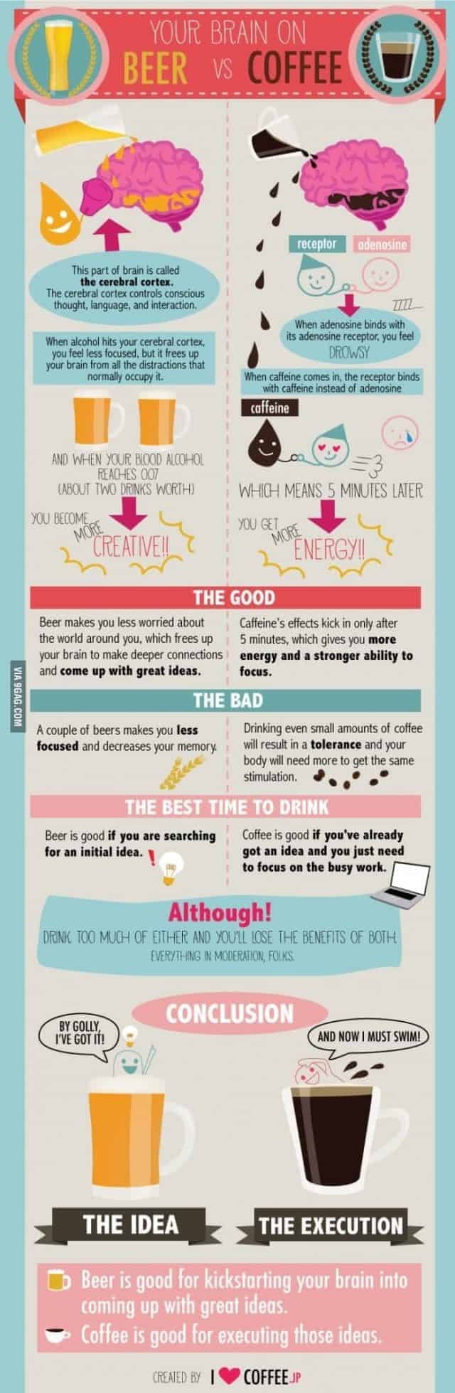 Beer vs coffee infographic