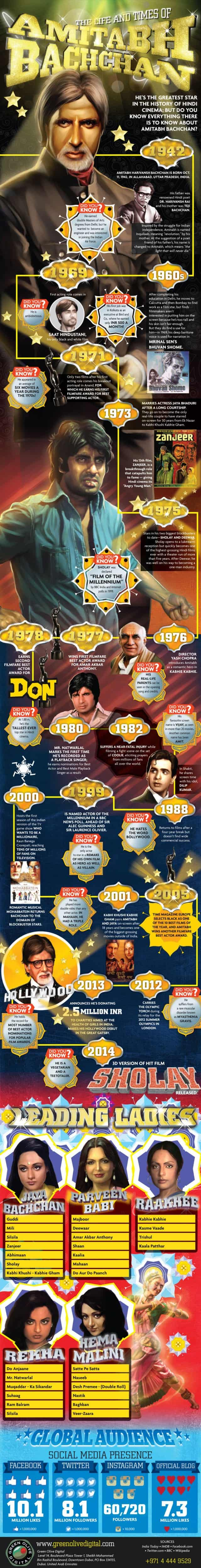 Life And Times Of Amitabh Bachchan Infographic