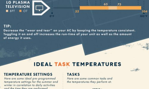 Best Temperature for Your Home Infographic
