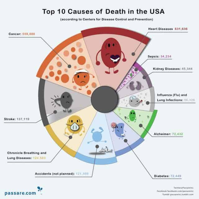 Top Ten Causes of Death in the United States