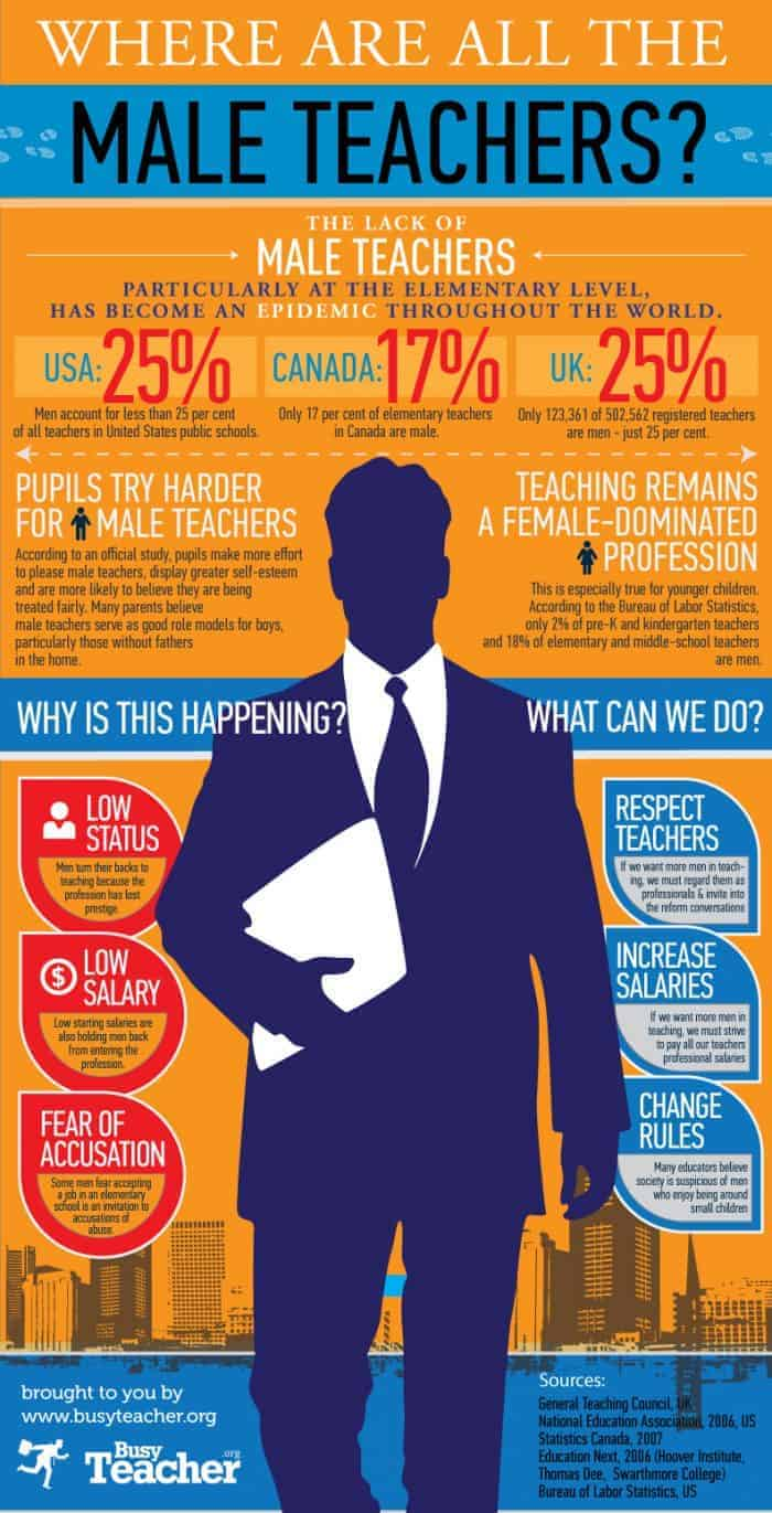 Where Are All The Male Teachers