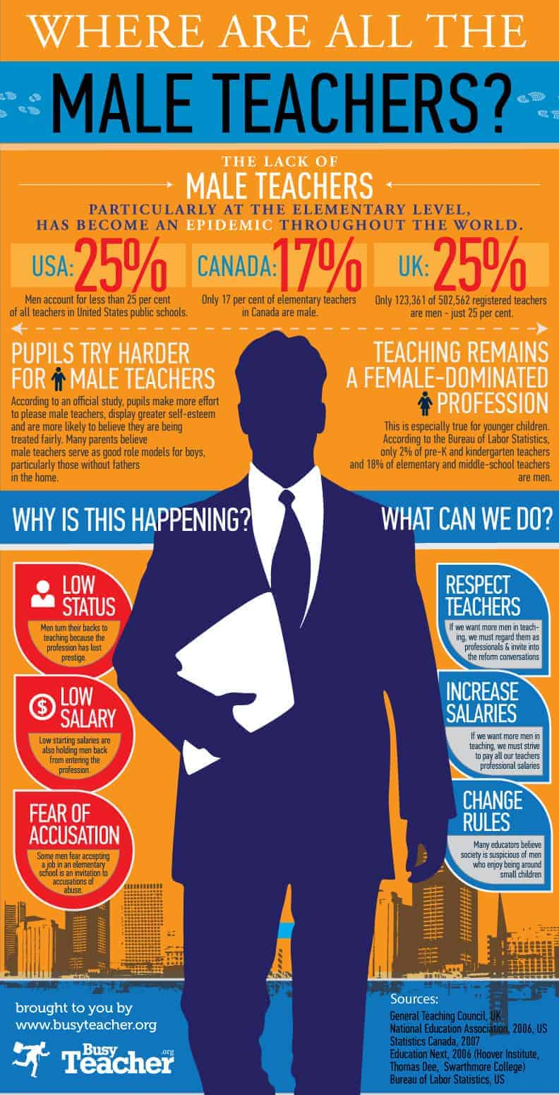 where are all the male teachers | daily infographic