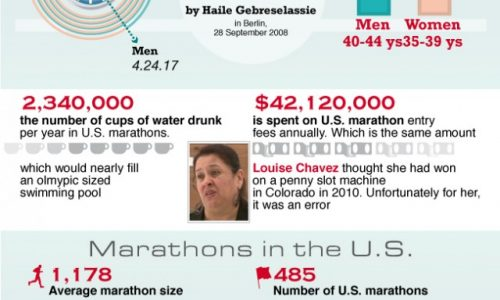 Marathons by the Numbers Infographic