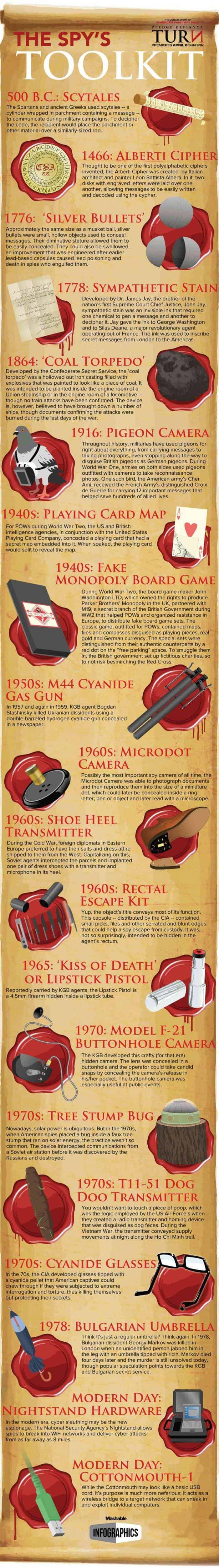 Spy's Toolkit Infographic