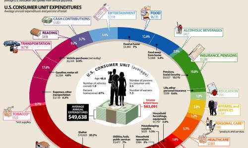 Where Does Money Go