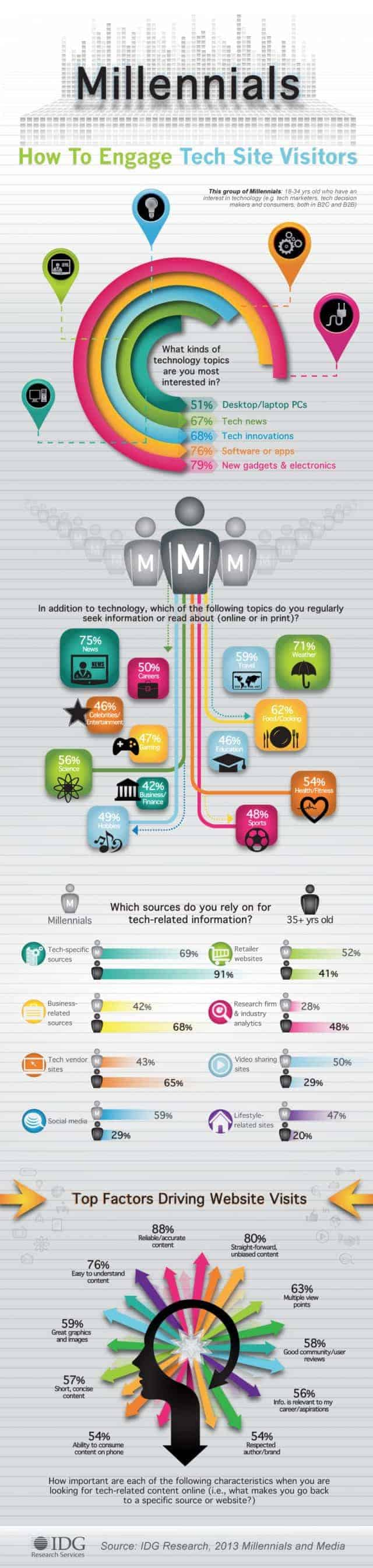 Millennials How to Engage Tech Site Visitors Infographic