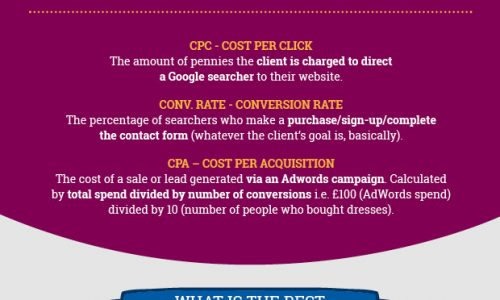 Demystifying AdWords Infographic
